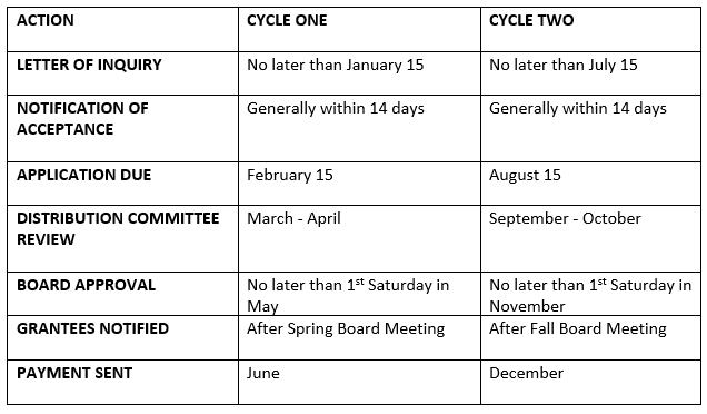 Grant Cycle Calendar starting in 2019