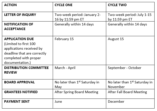 Grant Cycles Starting with 2022 Cycle One